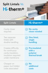 Hi-therm or split lintels?