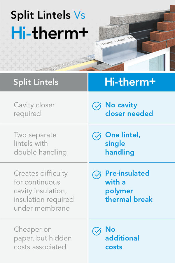Hi-therm or split lintels?