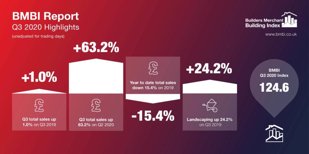 BMBI Q3 2020 Highlight Infographics